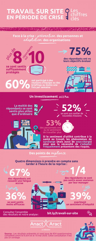 infographie-travail-sur-site_0.png